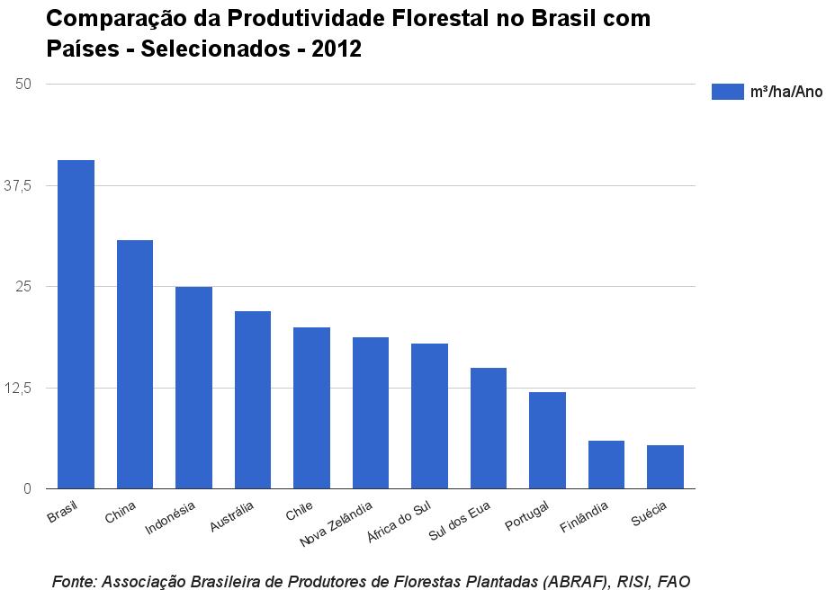 Comparação da Produtividade Florestal no Brasil com outros Países