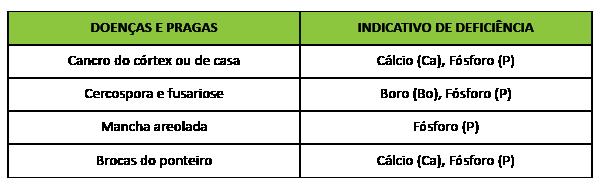tabela doenças praga